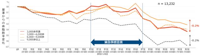 (図3)歩数カテゴリーごとの体脂肪率の変化 (n=13,232人)