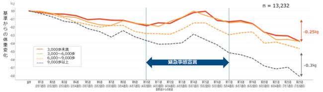 (図2)歩数カテゴリーごとの体重変化 (n=13,232人)