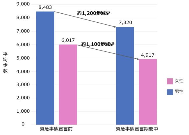 性別毎の平均歩数の日時推移(男性:n=1,238人 女性:n=2,086人)