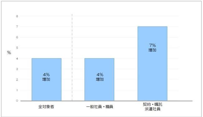 図4:緊急事態宣言におけるお菓子の摂取頻度の関係 n = 5,929名 (一般社員・職員 n=2,014名、契約・嘱託・派遣社員 n=1,344名)