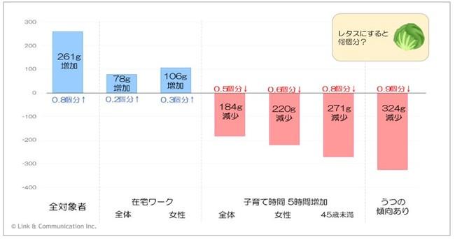 図2:生活様式の変化と野菜摂取量の関係(1ヶ月あたりに換算) n = 5,929名