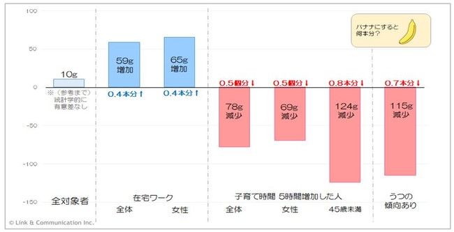 図3:生活様式の変化と果物摂取量の関係(1ヶ月あたりに換算)  n=5,929名