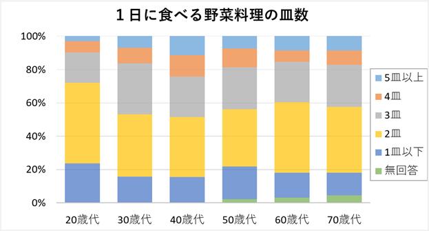 市民の食育に関するアンケート調査(令和元年度)より