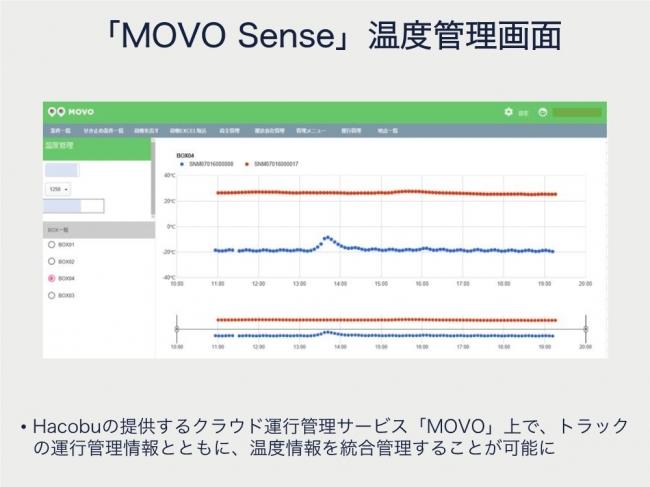 運行管理サービス「MOVO」上での温度情報管理画面のイメージ