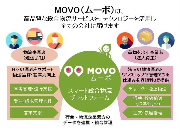 スマート総合物流プラットフォームMOVO(ムーボ)の概要