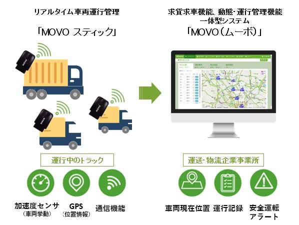 MOVO動態管理は、低価格でリアルタイム運行管理実現