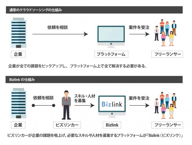 通常のクラウドソーシングとBizlinkの仕組みの違い