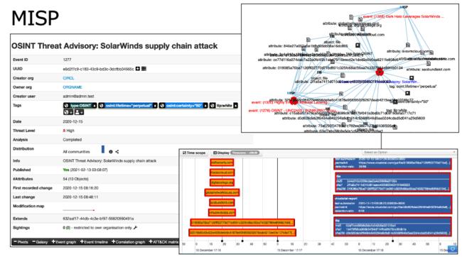 Malware Information Sharing Platform & Threat Sharing