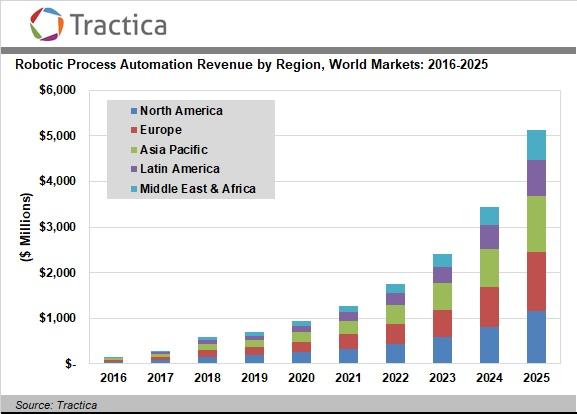 世界の地域別RPA市場拡大予測 (トラクティカより)