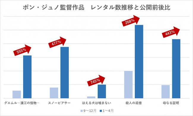 (TSUTAYA調べ/期間:2019年9月1日~2020年4月30日)