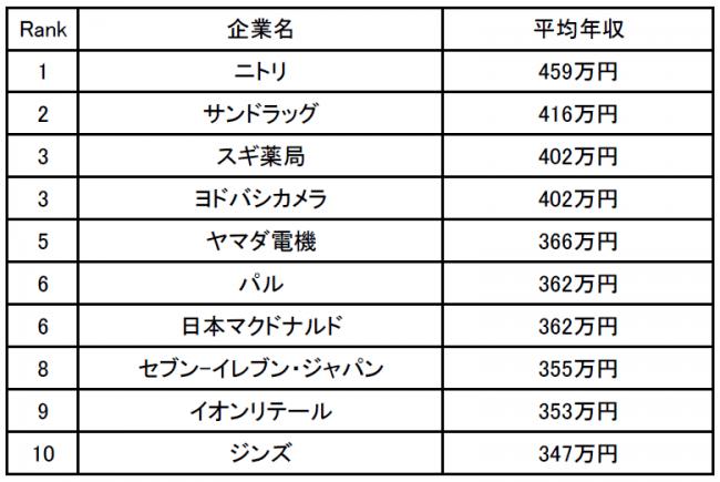 給料 明細 イオン イオン 「昇格させない試験」の実態:MyNewsJapan