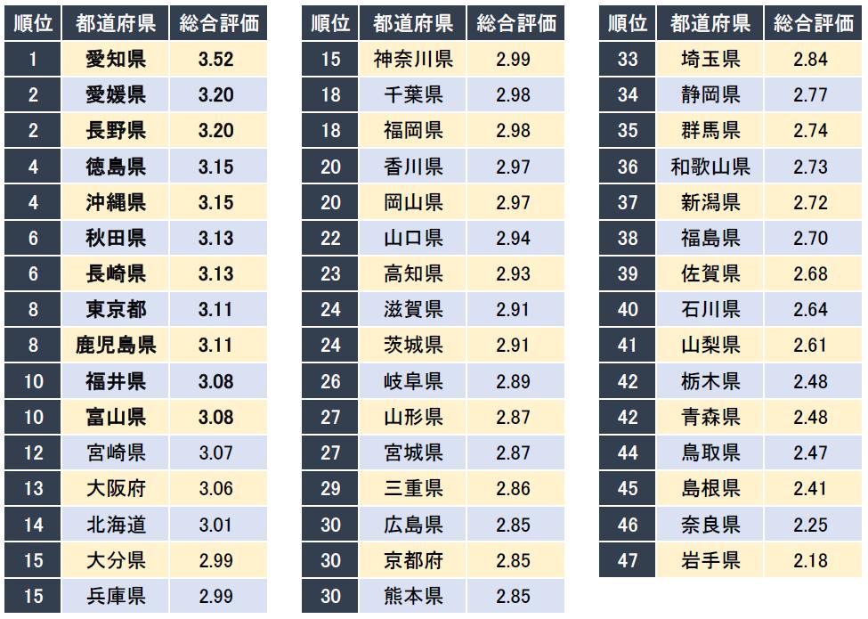 2020 ランキング 都 人口 道府県