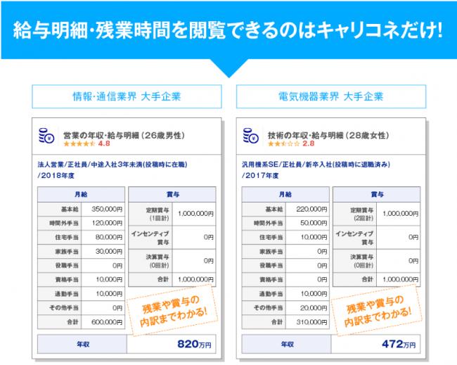 「20代が働きやすい都道府県ランキング」発表 1位は愛知県(企業口コミサイトキャリコネ)
