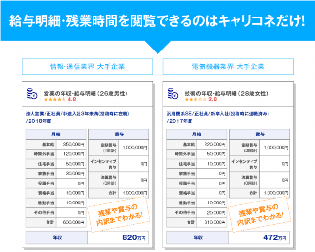 「男性社員が働きやすい都道府県ランキング」を発表 1位は愛知県(企業口コミサイトキャリコネ)