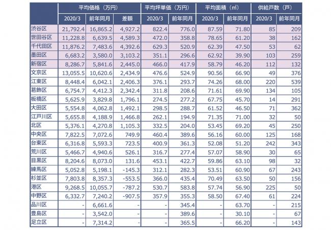 速報/月例新築マンション動向3月実績発表~新型コロナの影響か?16の区 ...