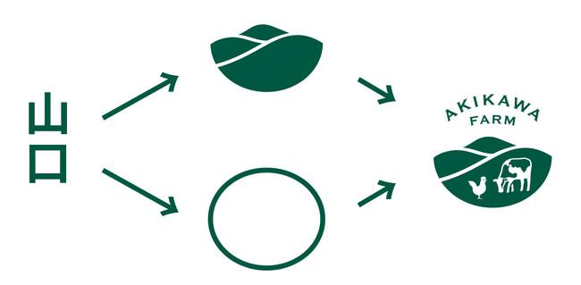 CIロゴのマーク部分には拠点の山口を表現