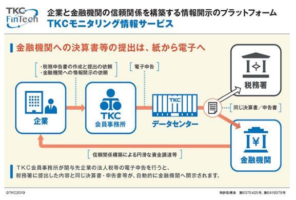 ◆TKCモニタリング情報サービスのスキーム