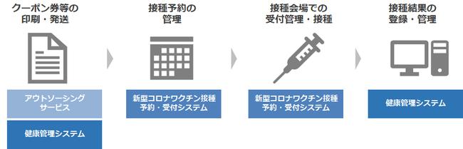 ワクチン接種事業の支援範囲
