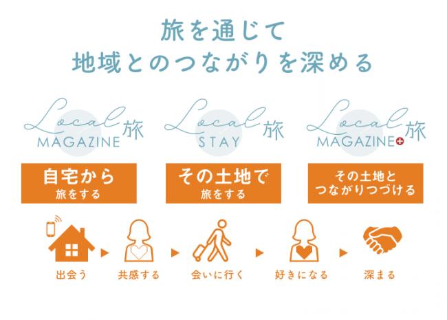 自宅での「旅体験」を通して、「地域」の賑わいを創る・応援する、新しいサブスクリプションサービス開始!