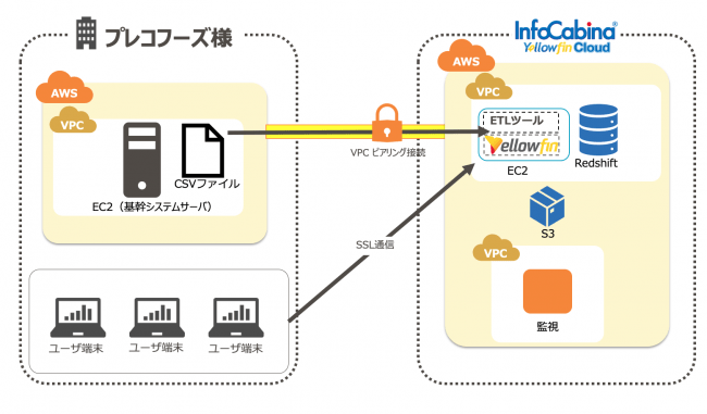 InfoCabina Yellowfin Cloud 構成図