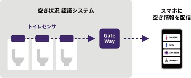 (画像)トイレの空き状況可視化の仕組みイメージ