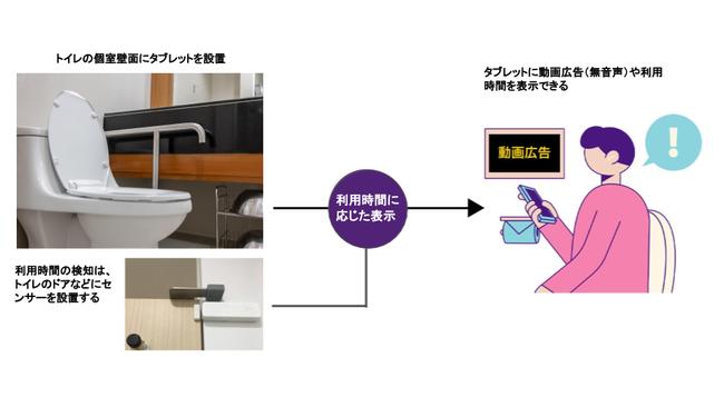 画像)空き状況可視化の仕組み(トイレの場合)と表示画面のイメージ