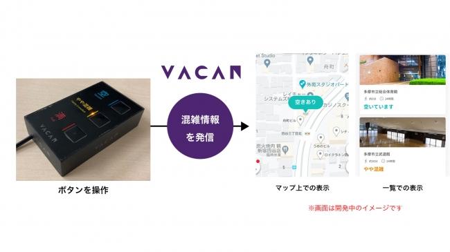 <VACANの仕組みと画面表示のイメージ>