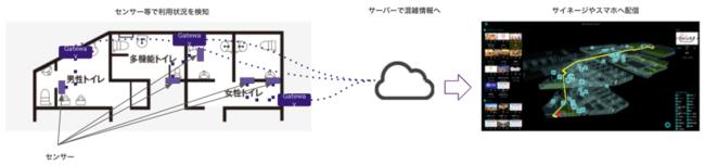 空き状況可視化の仕組み(トイレの場合)と表示画面のイメージ