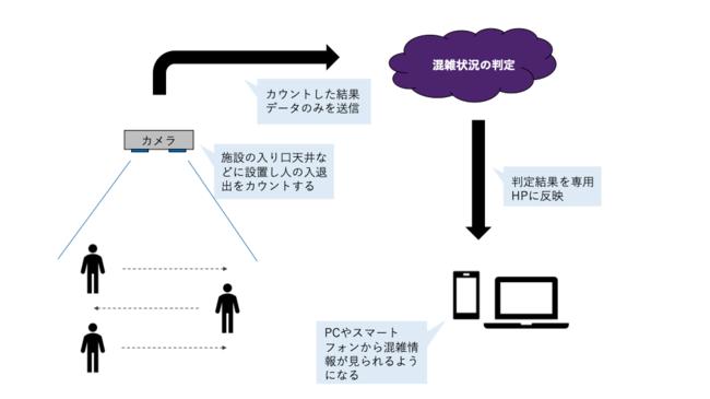 混雑検知と情報配信の仕組みのイメージ