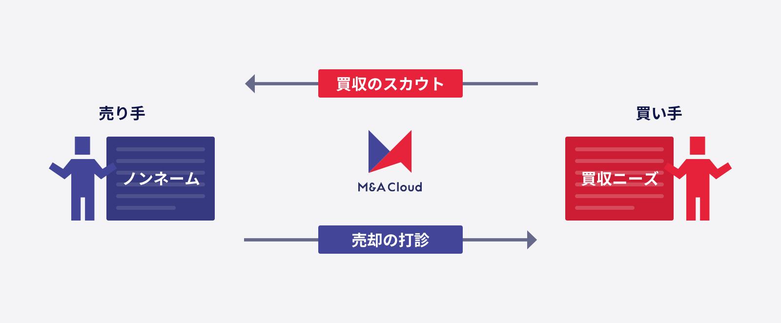 M&Aクラウド、話題のITベンチャー3社の代表をパネリストに迎えた買い手担当者交流イベント「Synergy ...