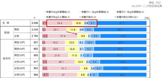 """""""コロナ太り""""の割合"""