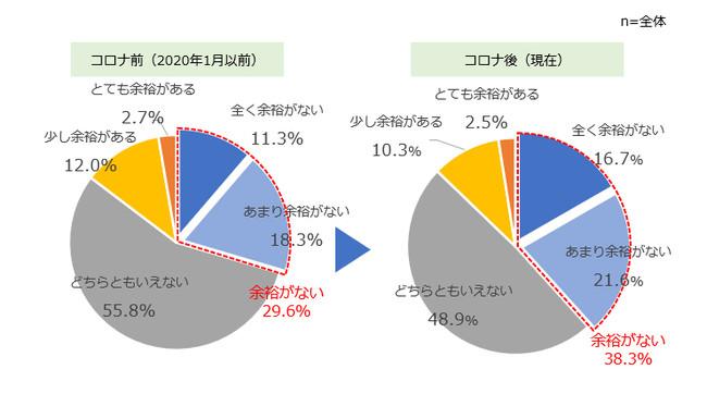 """【全体】 コロナ前後の経済的な""""ゆとり""""レベル"""