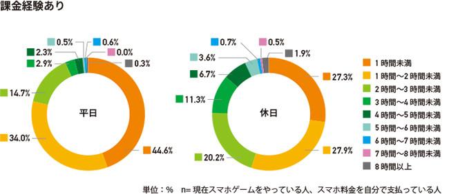 【課金経験あり】ゲームアプリの平均プレイ時間
