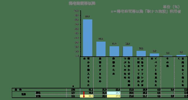 駅ナカ施設の利用目的(帰宅時間帯以降)