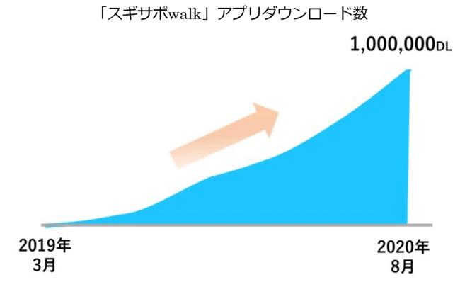 クイズ の walk 答え スギサポ
