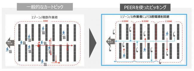 GROUNDが推奨する『PEER』を活用したゾーンピッキング