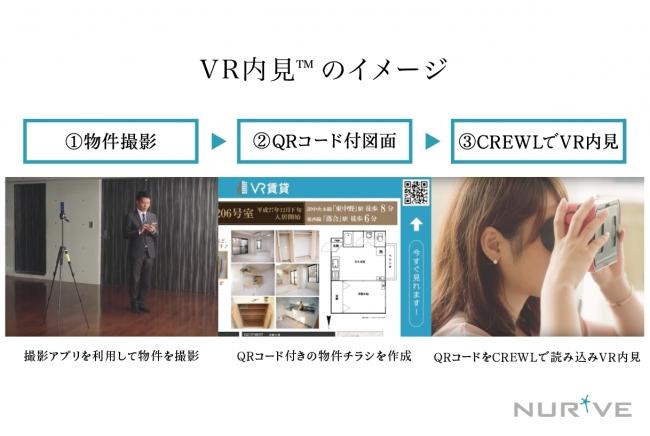 「VR内見™」は専用撮影アプリで撮影した写真を利用し、内見体験を提供