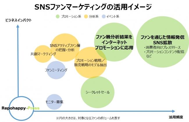 SNSファンマーケティングの活用イメージ