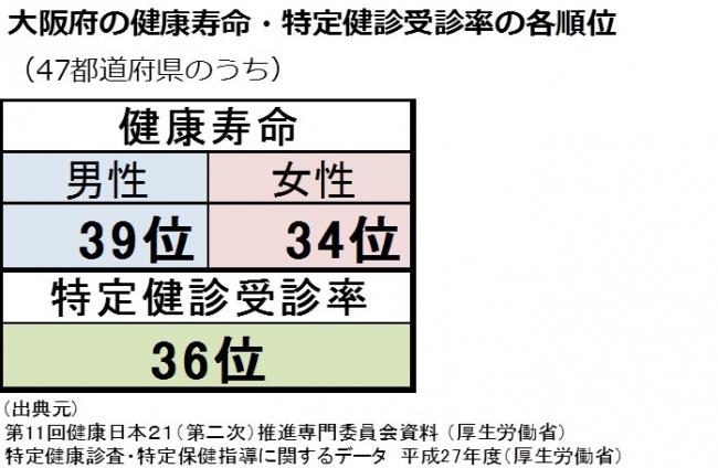 大阪府の健康寿命・特定健診受診率の各順位