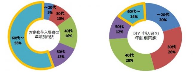 『団地カスタマイズ』対象物件の入居者は60代以上が55%を占めていますが、 制度申込者は14%に留まっています