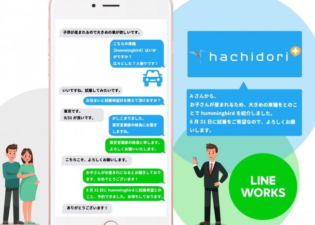 (イメージ図 青がチャットボット、グレーがユーザー、緑がLINEWORKSとなります。)