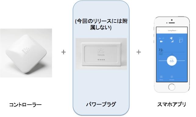 コントローラーおよび、パワープラグを有するデバイスとスマートフォンアプリで構成するNature Remo ※パワープラグは2016年8月の発売時には附属しない。発表は2016年内を予定