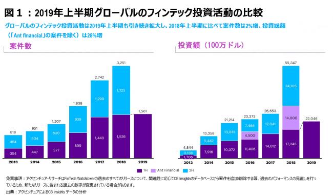 図1: 2019年上半期グローバルのフィンテック投資活動の比較