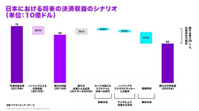 日本における将来の決済収益のシナリオ