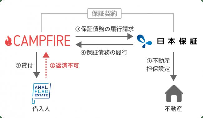 保証のイメージ図