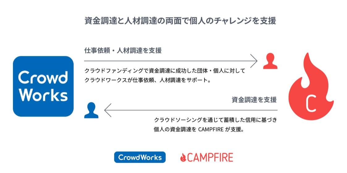 株式会社CAMPFIRE、日本最大のクラウドソーシング「クラウドワークス」と業務提携〜個人向けレン ...