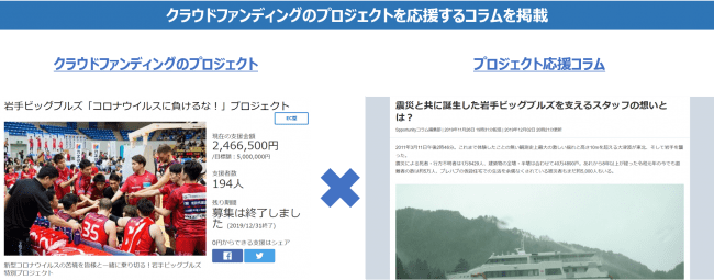 スポチュニティはクラウドファンディングのプロジェクトを応援するコラム記事も掲載