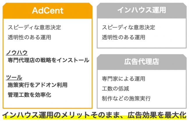 AdCentのサービス提供領域
