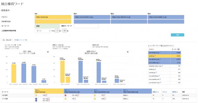 自社・他社の検索結果の状況をグラフにして一覧できるよう、UI(ユーザーインターフェイス)も改善。