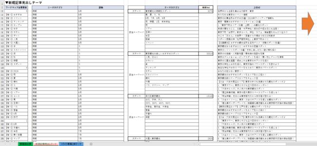 レポート結果を参考に、コンテンツの見出しを作成するためのフォーマットもセットで提供します。